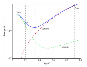 Energy minimum and contributors to total energy for a 32nm process (Source: University of Michigan)