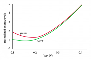 Lower subthreshold leakage should allow finFETs to operate at a lower voltage than planar CMOS (Source: Crupi et al)