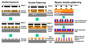 The steps for LELE double exposure or patterning and SADP (right) (Source: ITRS)