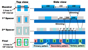 Self-aligned multiple patterning based on a single exposure (Source: Toshiba)
