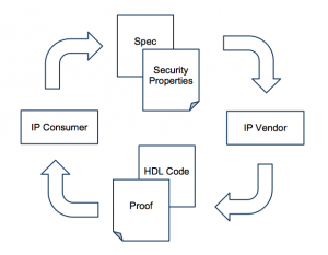 Communication between IP consumer and producer using formal proofs of behavior (Source: Love et al)