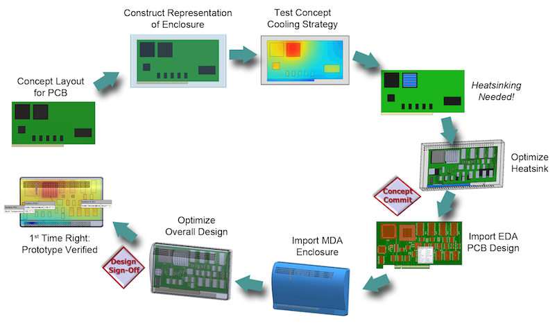 The Future Of Thermal Simulation For Electronics Tech Design Fourm