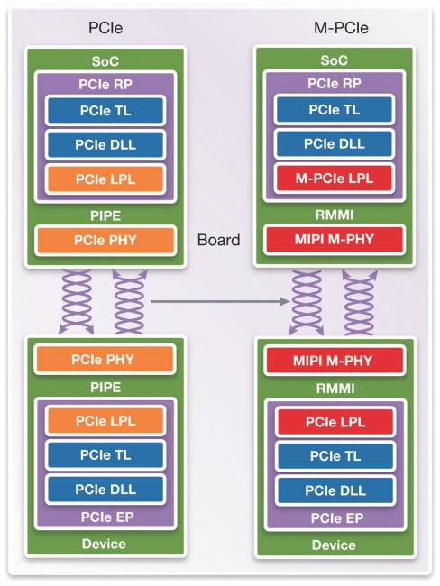 <em>Using M-PHY means changing the lower physical layer and PHY interface (Synopsys)</em>