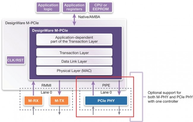 <em>It's possible to support both the PCIe PHY and M-PHY with one DesignWare controller (Source: Synopsys)</em>