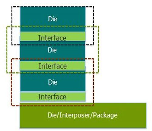 Figure 1. A 3D-IC package showing how  interfaces between dies are grouped with the dies (Source: Mentor Graphics)