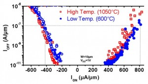Drive and leakage current results for two different transistor layers (Source: CEA-Leti)
