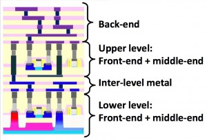 Possible implementation of monolithic 3DIC (Source: CEA-Leti)