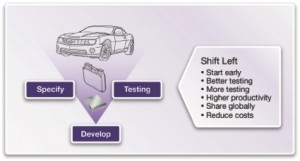 VDKs are essential for building vHIL environments and accelerating software development (Source: Synopsys)
