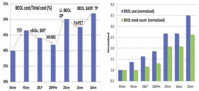 BEOL costs rose to more than half of die cost in the shift from 28nm to 20nm (Source: Yeap/IEDM)