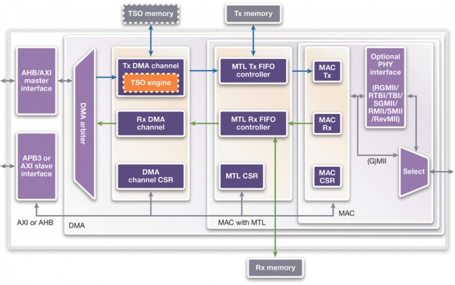 DesignWare Ethernet QOS functional block diagram (Source: Synopsys)