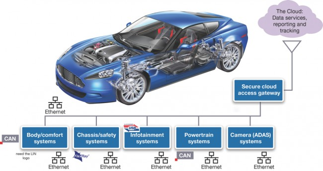 Ethernet – the automotive network of the future? (Source: Synopsys)