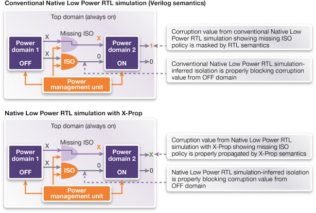 The impact of missing isolation cells on X propagation can be masked by RTL semantics (Source: Synopsys)