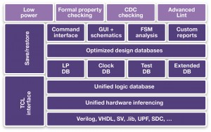 Verification Compiler's integrated approach to state and formal verification (Source: Synopsys)