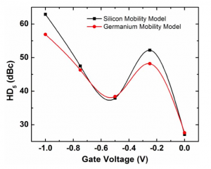 Fifth-order harmonic distortion predicted with silicon and germanium mobility models (Source: UC Berkeley)