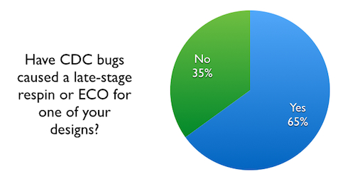 This 2012 survey shows why CDC has seen fast adoption of objective-driven verification