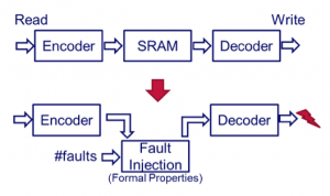Testing ECC RAM using formal fault injection (Source: OneSpin)