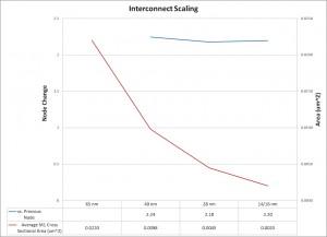 Design enablement for 14/16nm finFET processes