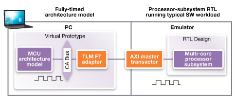 An architectural model running in a virtual prototype, linked to RTL running on a hardware emulator (Source: Synopsys)