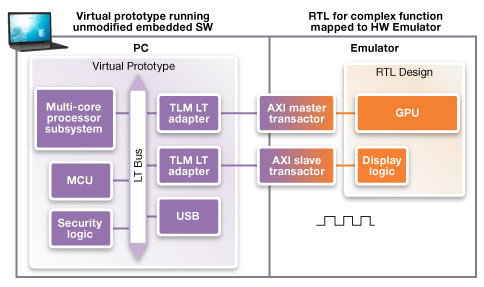 The virtual prototype now includes most of the hardware, apart from the GPU, and can run embedded software (Source: Synopsys)