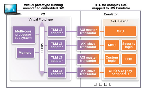 The virtual prototype here runs a portion of the SoC and the RTL running on the emulator represents the majority of the design. (Source: Synopsys)