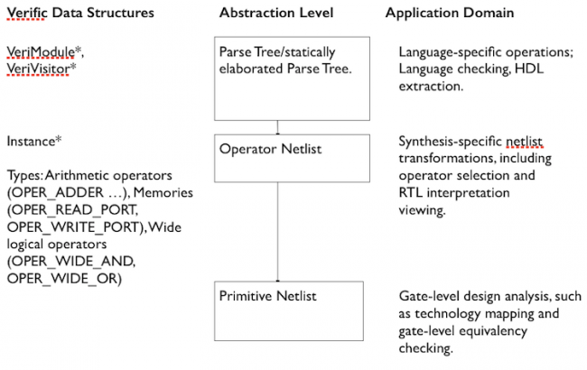 Verific abstraction levels (Source: Verific/RUSHC)