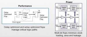 Merging flip-flops can save area, power and leakage (Source: Synopsys)