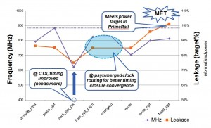 A power-optimized flow helps meet the required power target (Source: Synopsys)