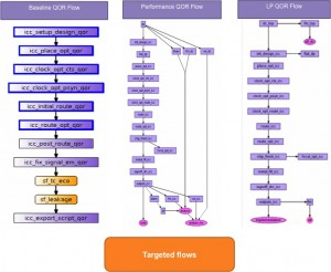 Lynx Design System enables multiple optimized flows to be accessed from a single user interface and within a single runtime environment (Source: Synopsys)
