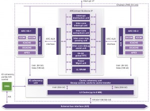 Dual-core ARC HS38x2 cluster (Source: Synopsys)