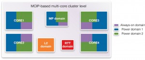 Power domains in a quad-core ARC HS38x4 cluster (Source: Synopsys)