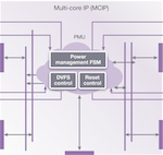 Enabling symmetric multiprocessing for embedded Linux on ARC processor cores feature image