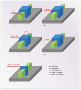 Sample defects in finFETs (Source: Synopsys)