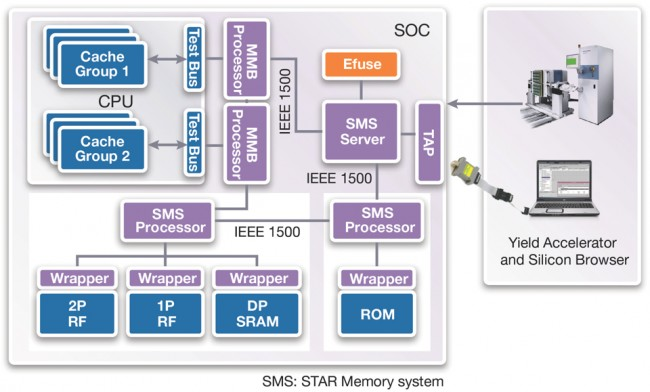 DesignWare STAR Memory Test and Repair architecture (Source: Synopsys)