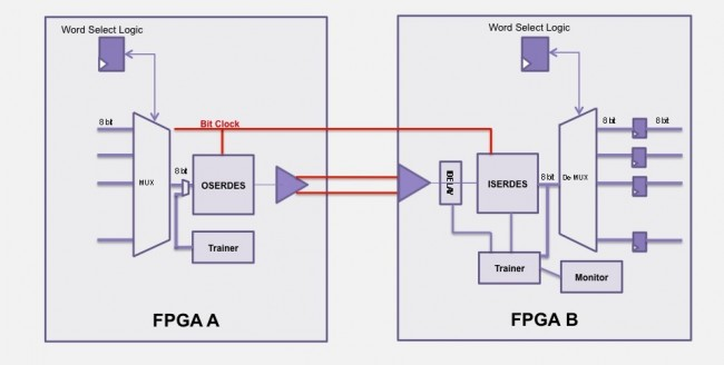 ProtoCompiler can automatically multiplex logical signals onto the SERDES resources of the Xilinx FPGAs used by HAPS (Source: Synopsys)