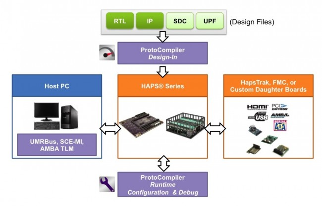 ProtoCompiler overview (Source: Synopsys)