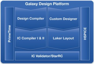 How the IC Compiler II physical implementation system fits into the Synopsys Galaxy Design Platform (Source: Synopsys)