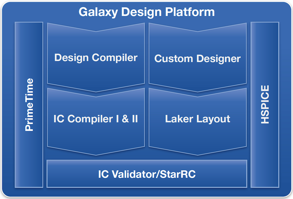 A short introduction to Synopsys' IC Compiler II