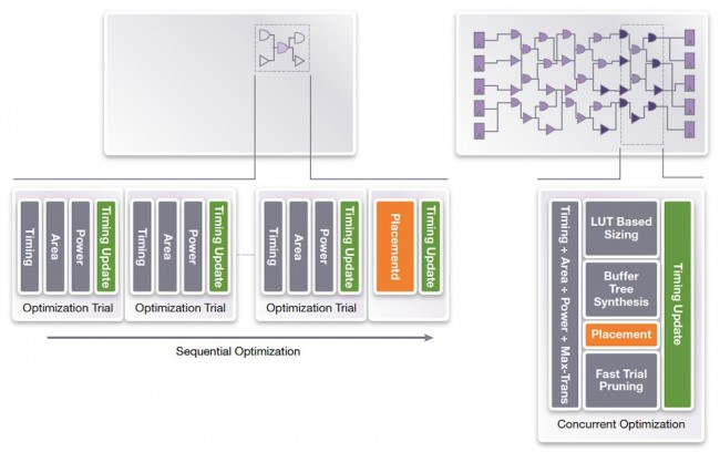 Comparison of classical optimization and IC Compiler II's optimization approach (Source: Synopsys)