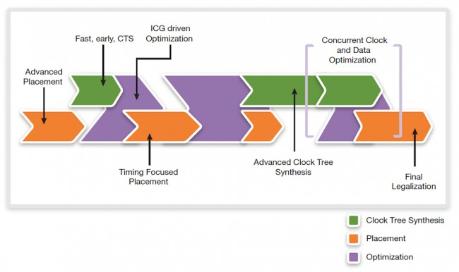 Convergent pre-optimization flow (Source: Synopsys)