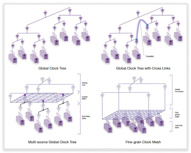 New clock architecture enables unified approach to handle all styles of clock structures (Source: Synopsys)