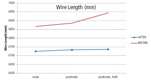 Reduction in wire length thanks to timing-driven optimizations