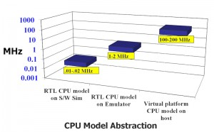 CPU model abstraction (Mentor Graphics)