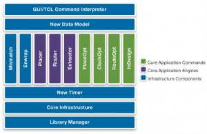 Simplified view of the tool architecture (Source: Synopsys)
