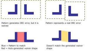 Pattern matching used to identify shapes that fail DRC but have been waived (Mentor Graphics)