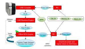 Gate-level design flow for dynamic power analysis