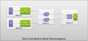 SoC-level indirect block-to-block clock recovergence (Source: Synopsys)