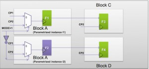 Parameterized blocks can hide CDC issues at the block level (Source: Synopsys)
