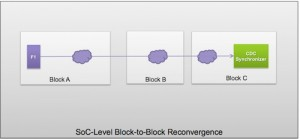 Some blocks may not be verifiable in an SoC level CDC check (Source: Synopsys)