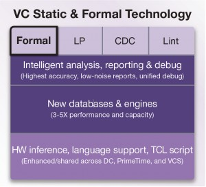 Synopsys' VC Static and Formal tools are built on a common next-generation technology platform (Source: Synopsys)