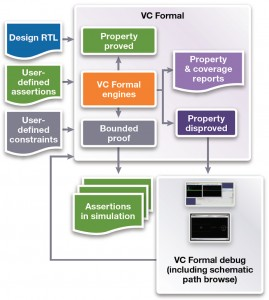 VC Formal (Source: Synopsys)